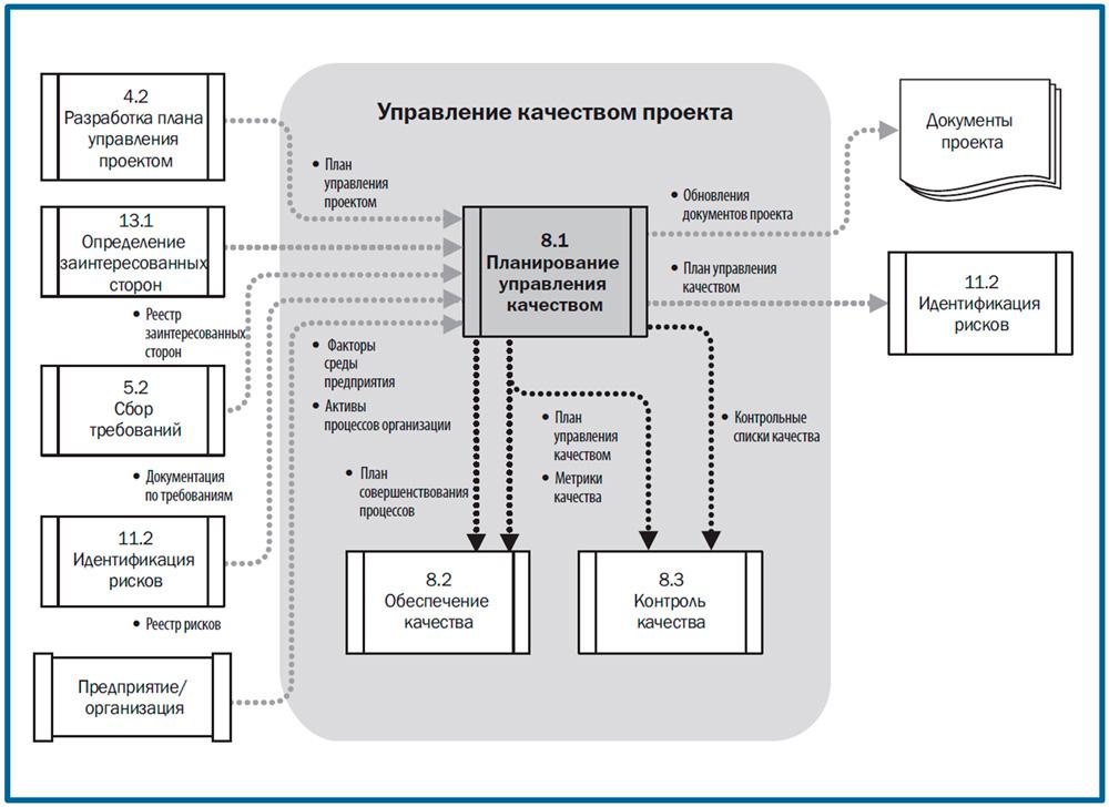 DFD процесса планирования управления качеством