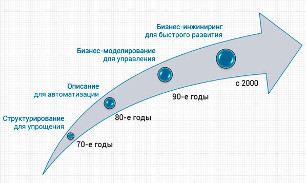 развитие моделирования