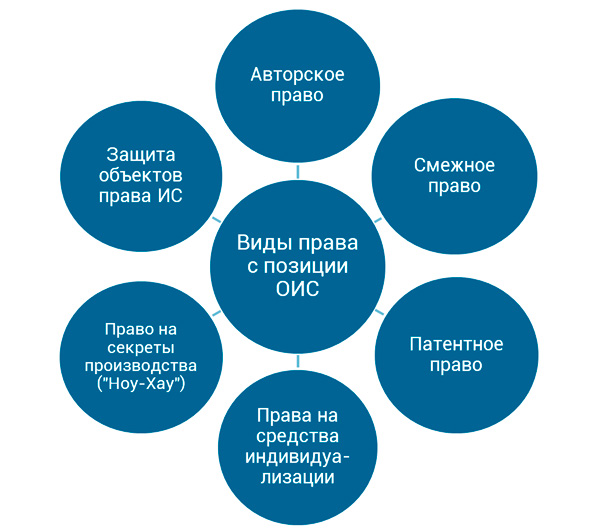 классификация ОИС по разделам права