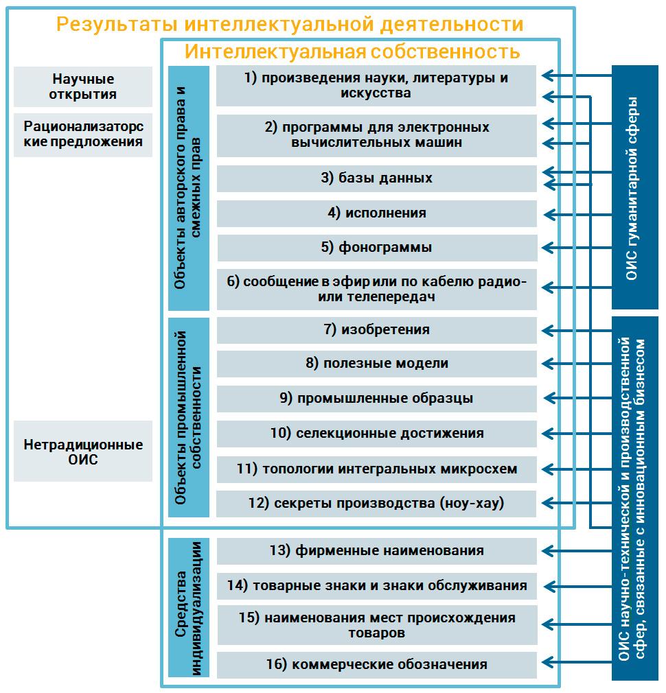 классификация РИД и ОИС по ГК РФ