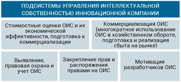 подсистемы управления ОИС