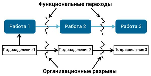 функциональные переходы и организационные разрывы