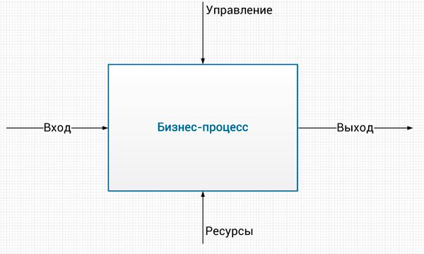 модель бизнес-процесса верхнего уровня
