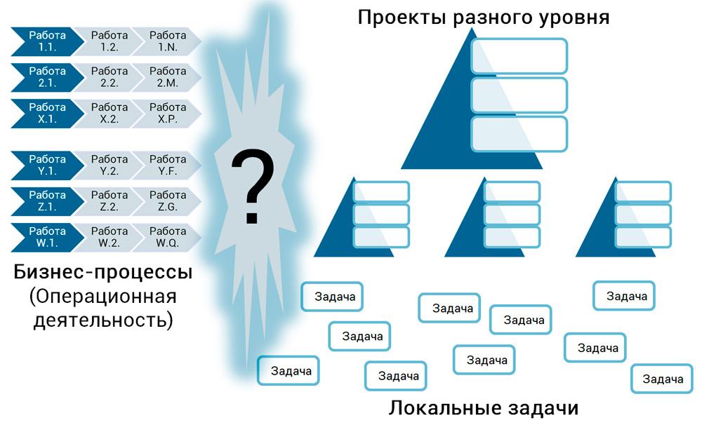 разделение средств управления на бизнес-процессы и проекты
