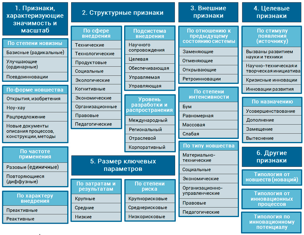 схема классификации инноваций