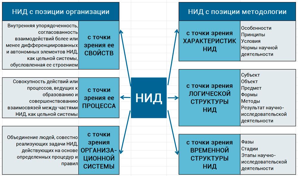 структура НИД