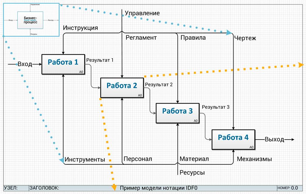 модель поступательной декомпозиции бизнес-процесса