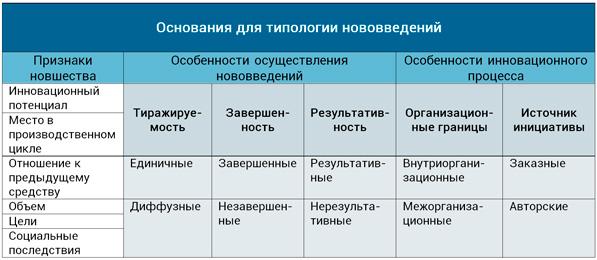 типология нововведений