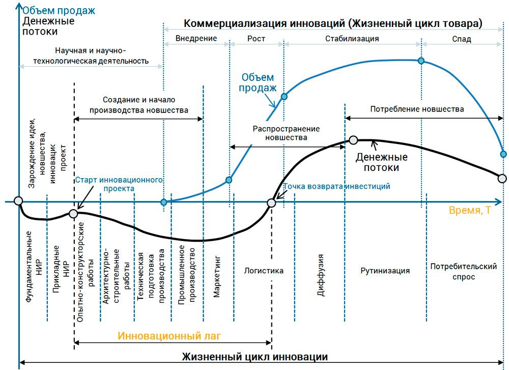 инновационный лаг в модели жизненного цикла