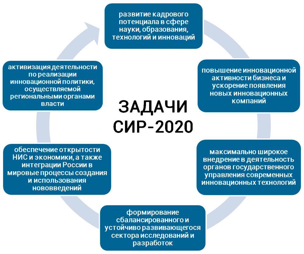 задачи развития инноваций в РФ