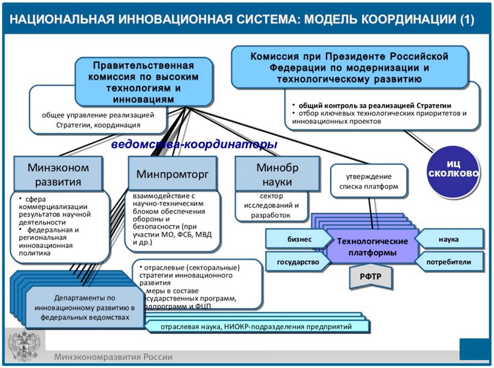 координация основных элементов НИС