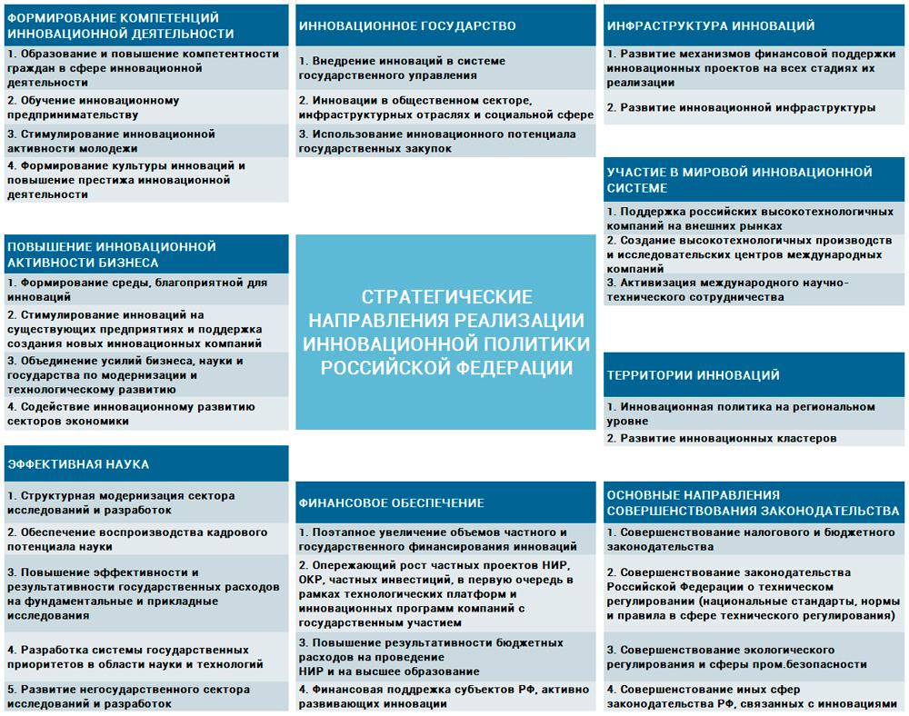 направления инновационной политики РФ
