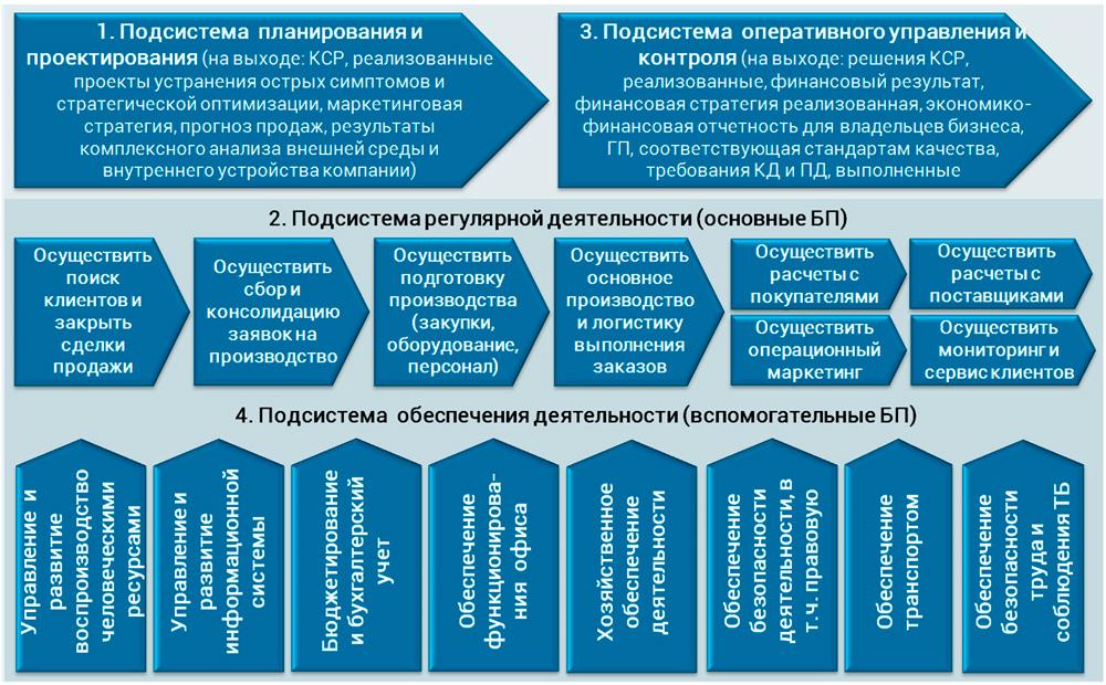 процессная модель производственной компании