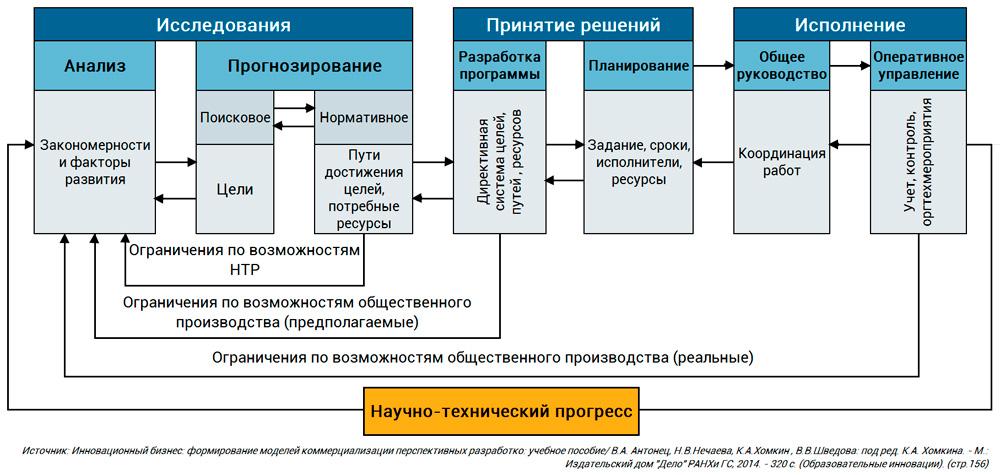 поэтапное управление НТП
