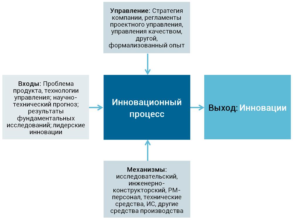 представление инновационного процесса