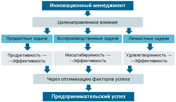 цели управления в инновациях