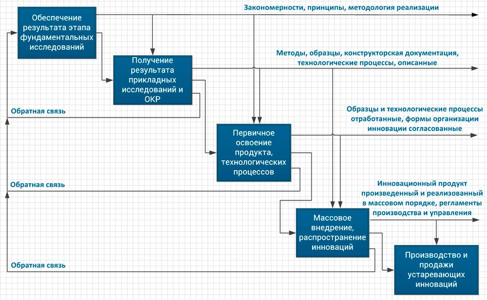 основные этапы процессов в инновациях