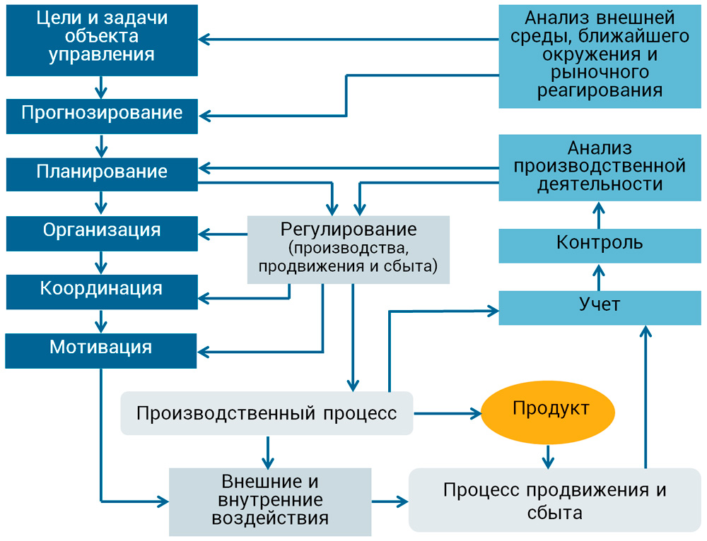взаимосвязь основных функций ИМ