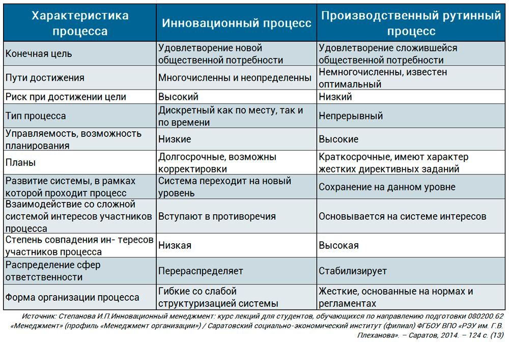 сравнение инновационных и традиционных процессов