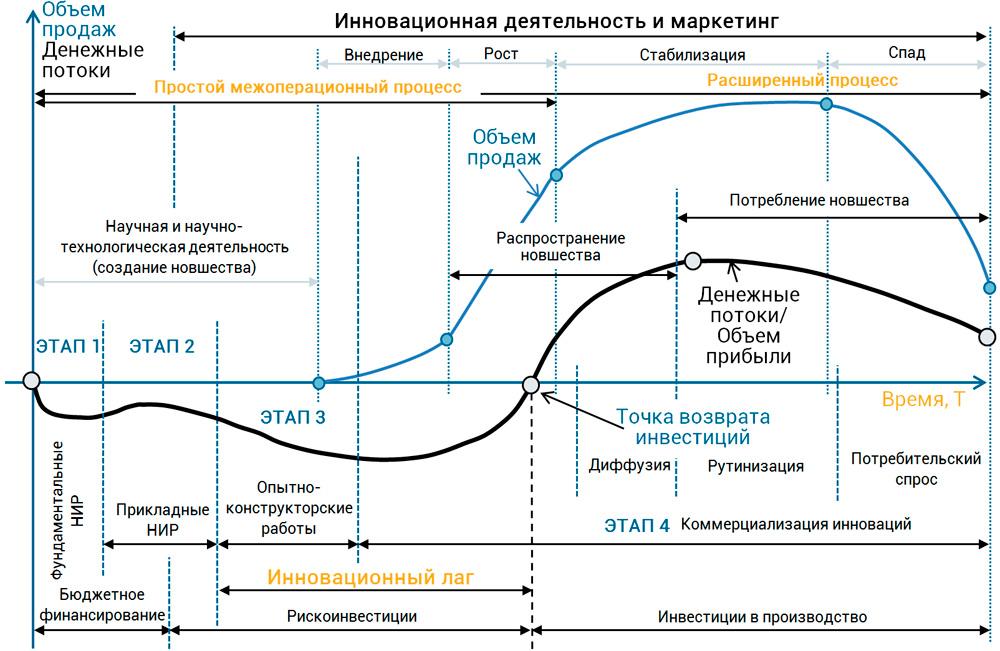 процесс создания и продаж инноваций