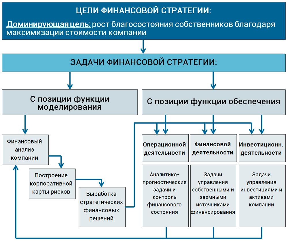 функции финансовой стратегии