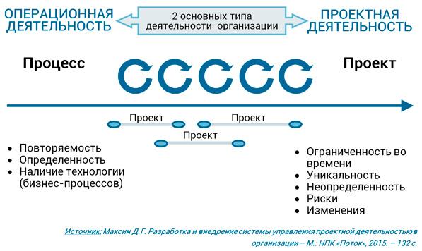 типы активности организации