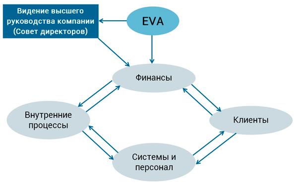 связь показателей EVA и BSC