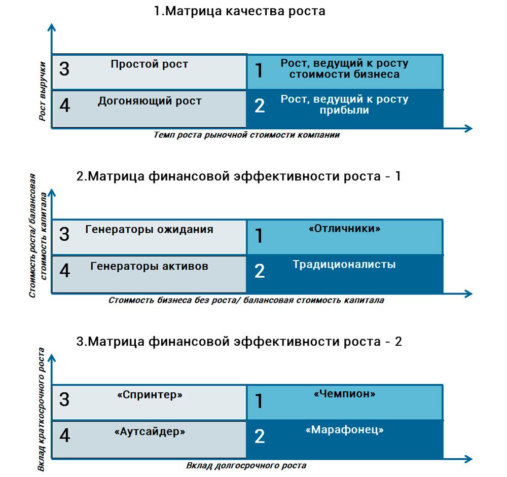 матричный анализ роста