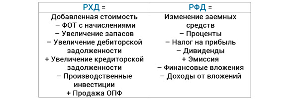 формула расчета РХД и РФД