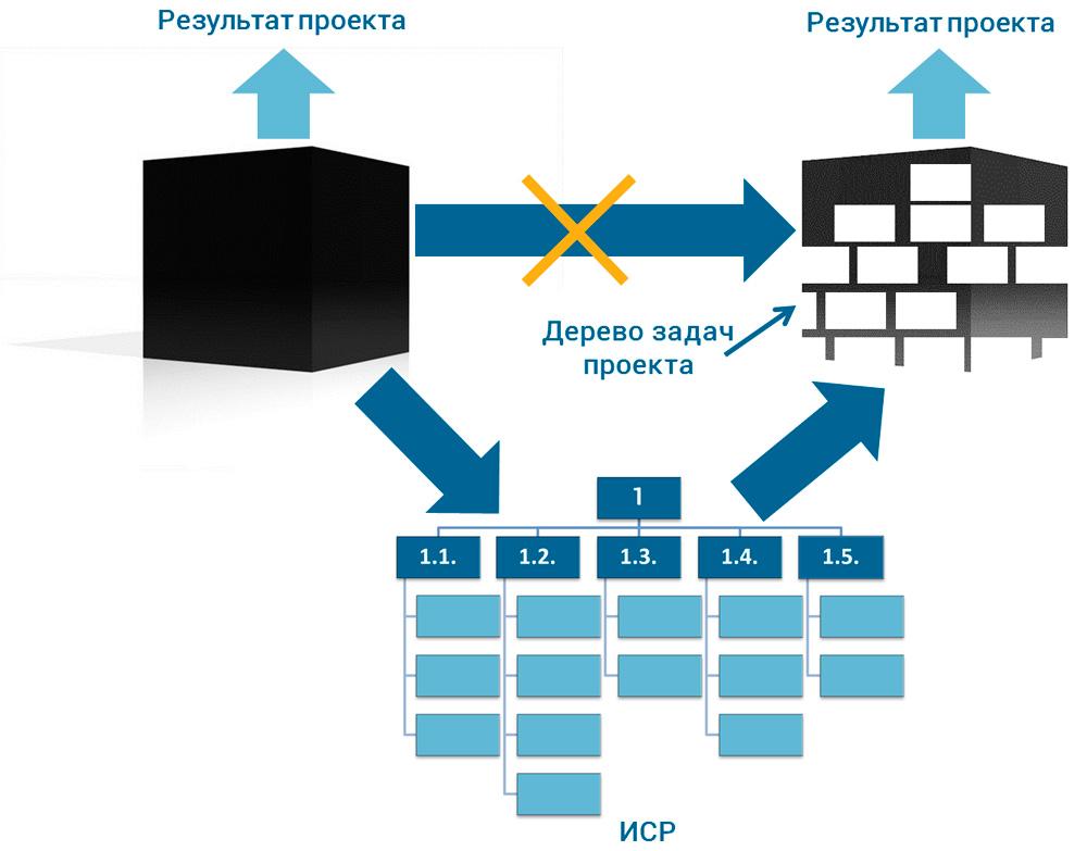 трансформация проекта как задачи черного ящика