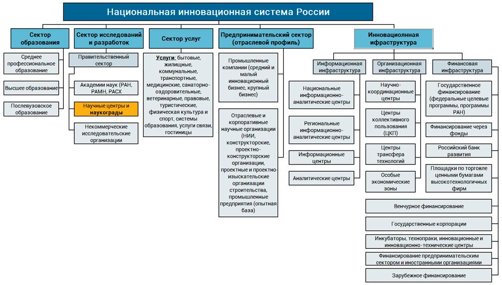 структура НИС России