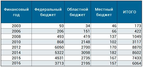 налоговые отчисления с НГ Кольцово