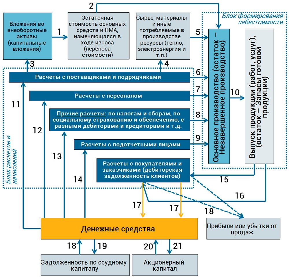 модель движения денежных средств