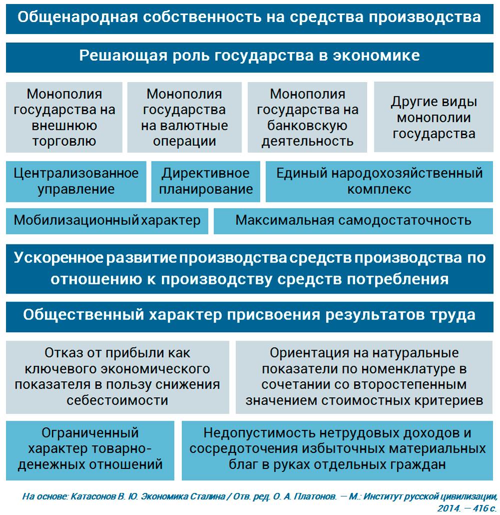 ключевые принципы Сталинской экономики 1930-1960