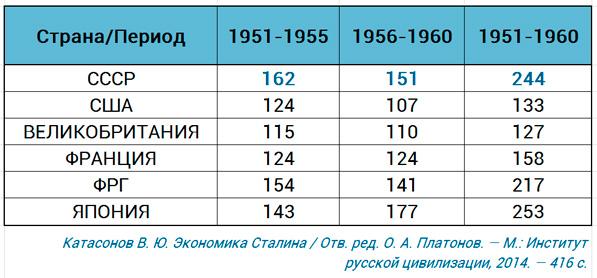 динамика роста ВВП в ведущих странах 1950-1960