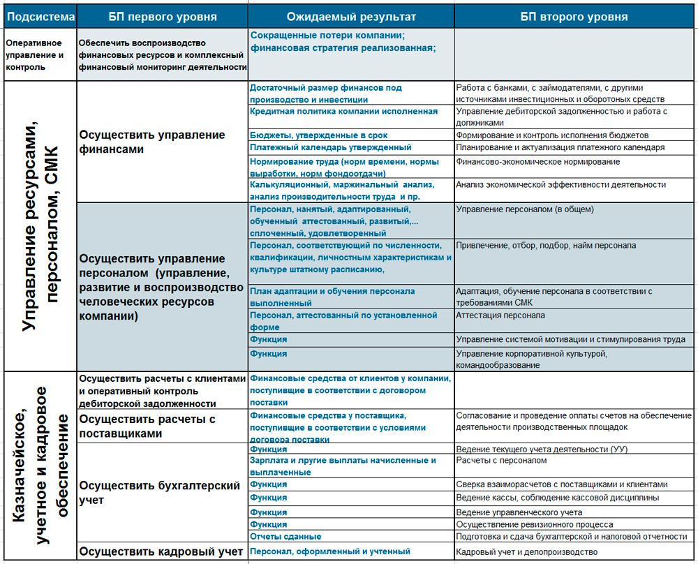 вычленение БП управления и обеспечения
