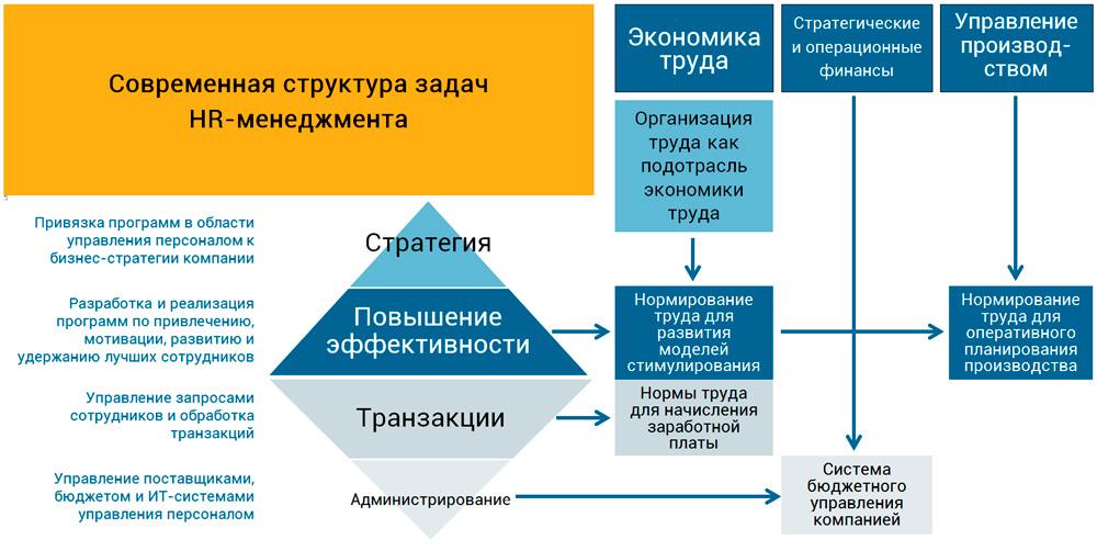 модель взаимосвязей основных задач