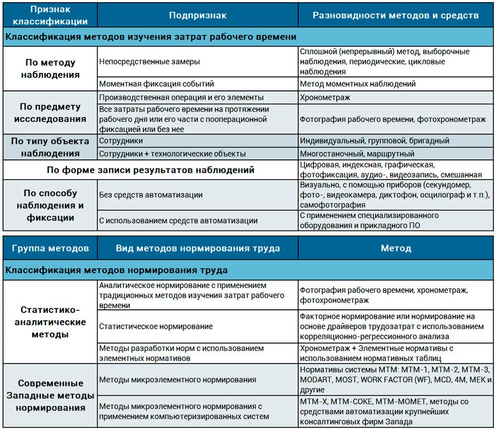классификация методов нормирования труда