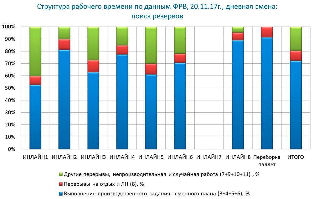 пример диаграммы для сравнительной оценки резервов